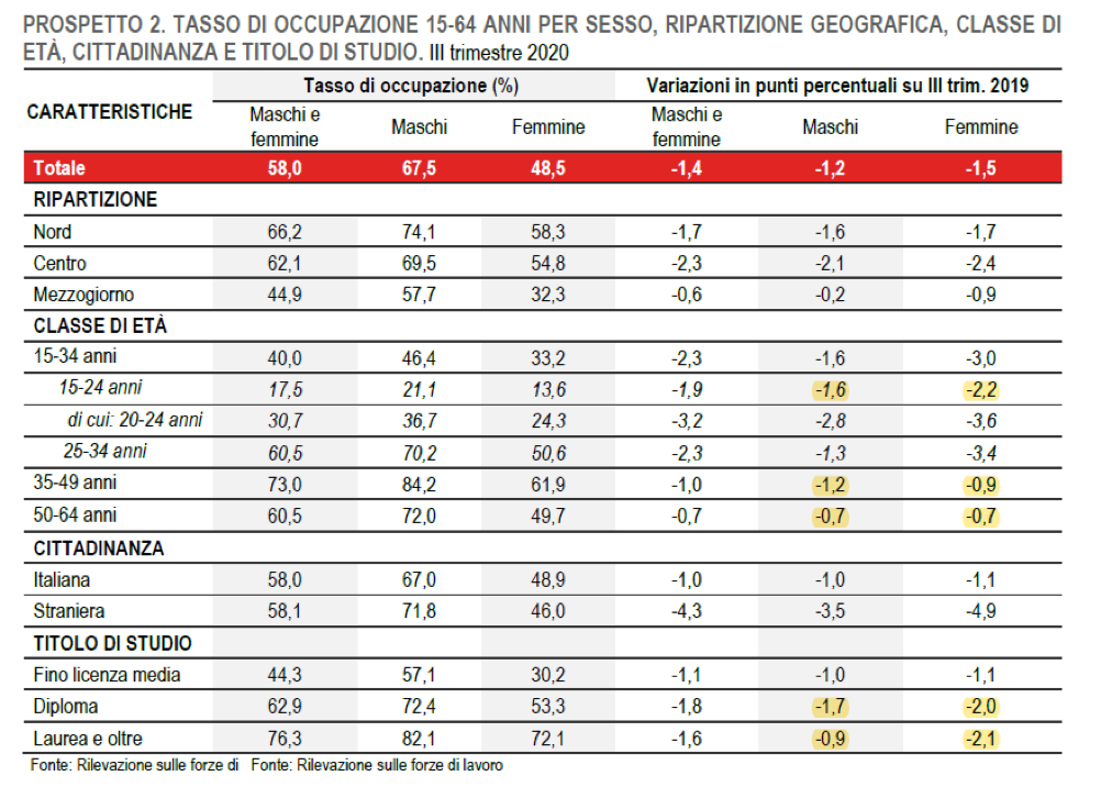 Fig5_ISTAT